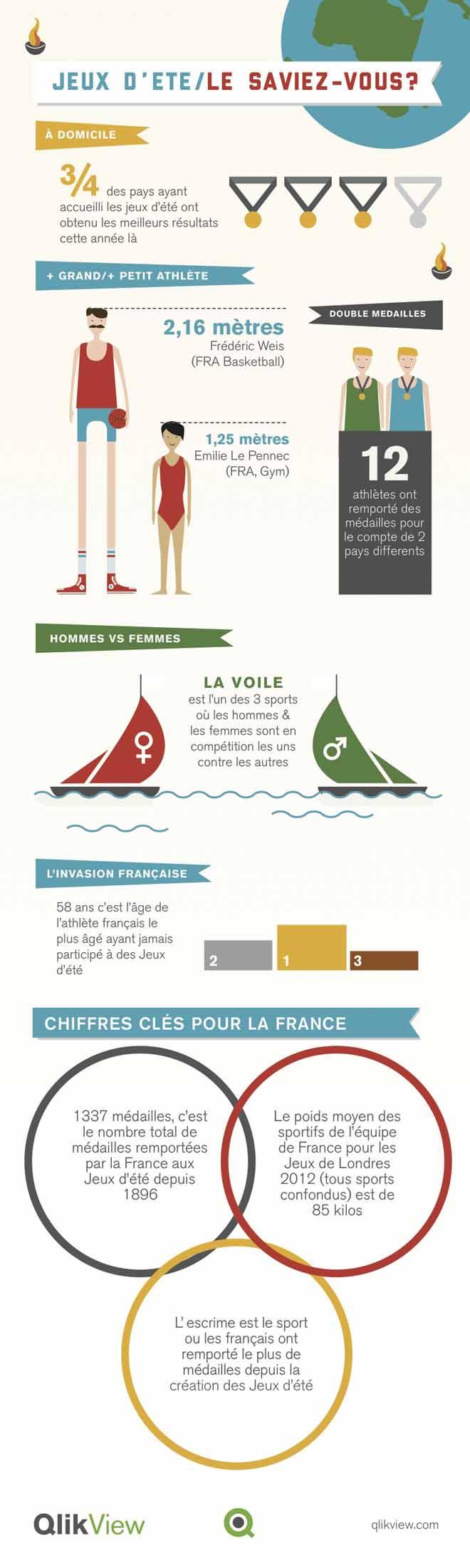 Infographie-jeux-olympiques