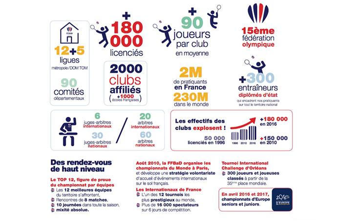 badminton-infographie